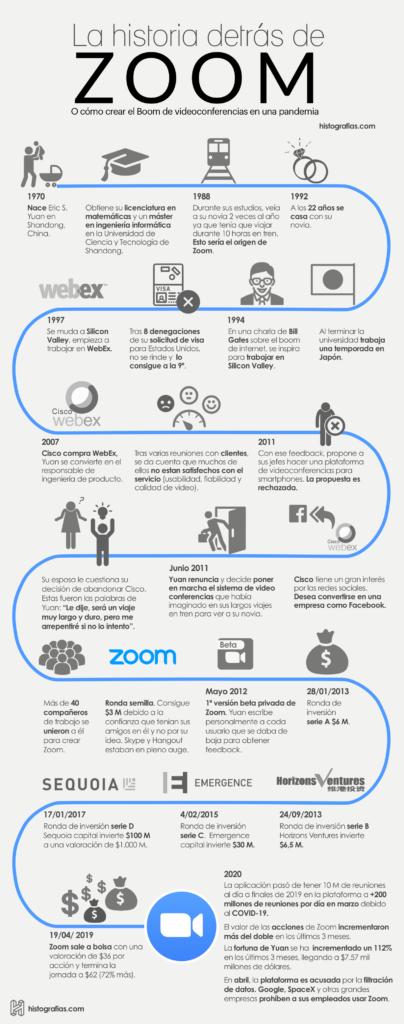 Conoce a través de esta infografía la historia detrás de Zoom y su fundador Eric S. Yuan.